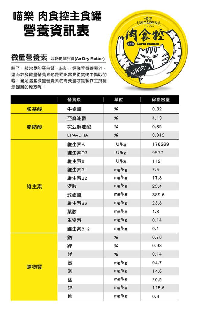 肉食控營養資訊表